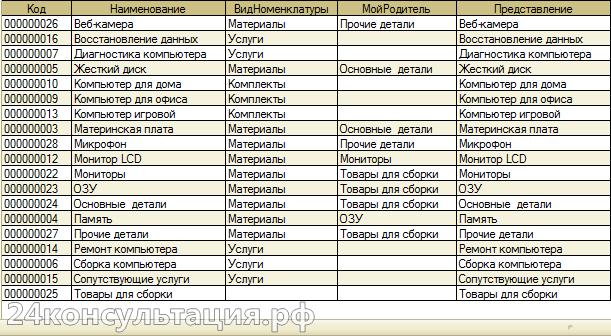 Пример данных консоли запросов