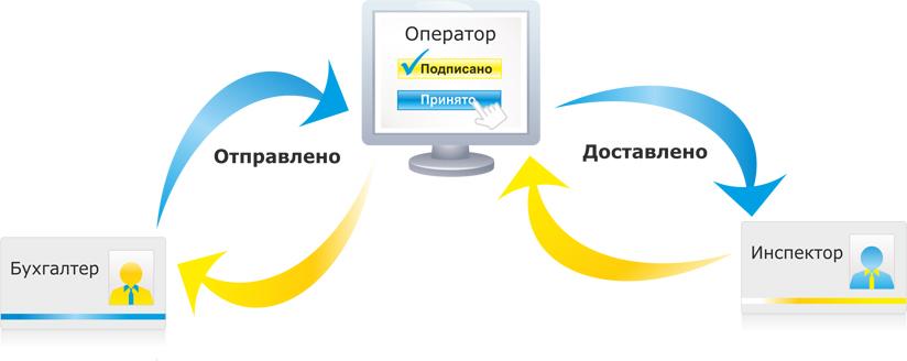 отчетность через интернет
