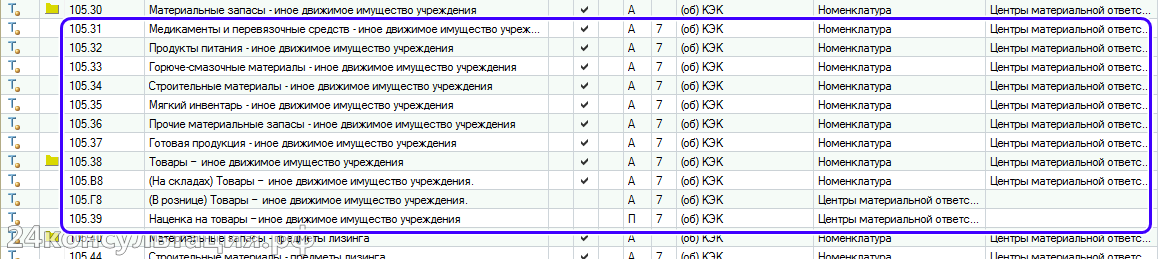 Состав счета 105.00