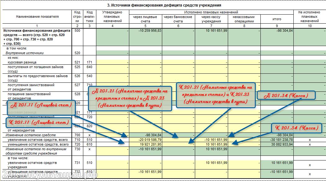 Форма 737 Раздел Иточники финансирования дефицита средств учреждения