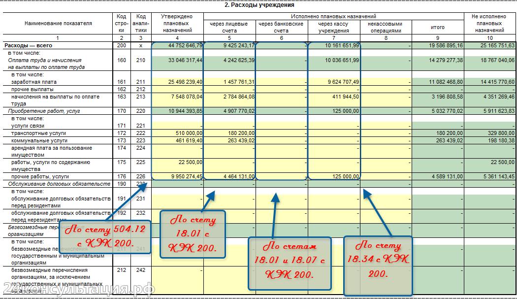 Форма 737 раздел Доходы бюджета