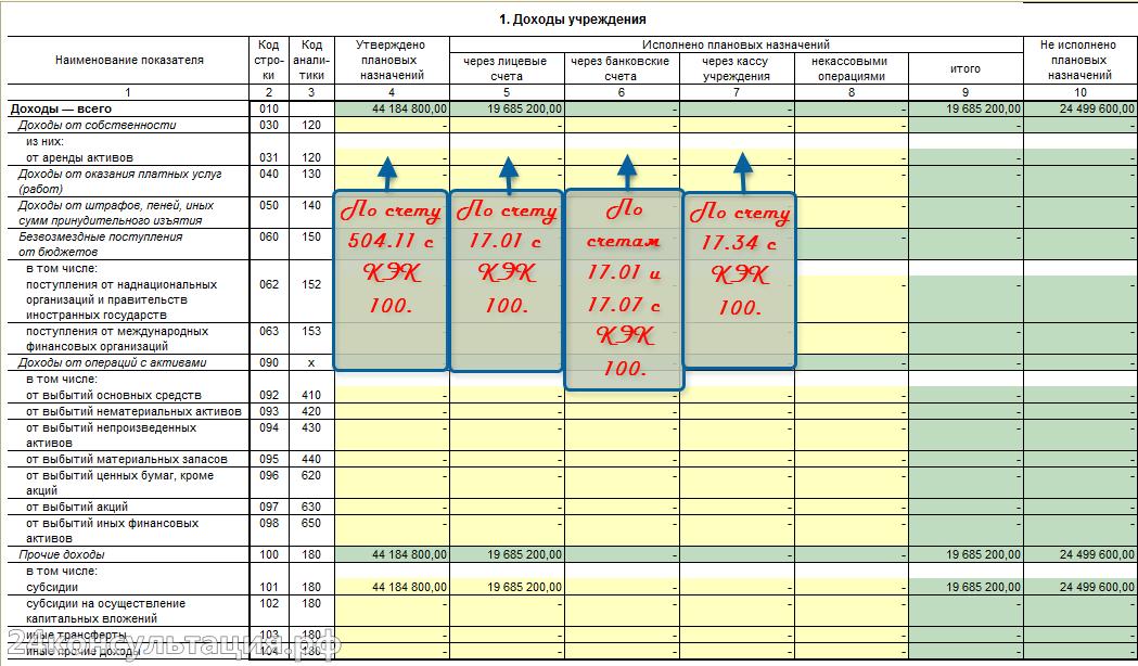 Форма 737 Раздел Доходы